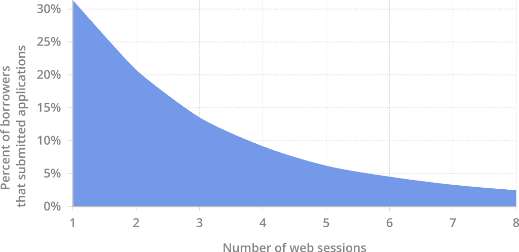 borrowers_session_count